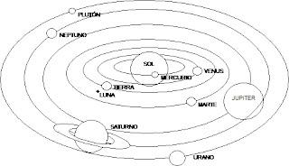 Blog de los niños: LA TIERRA Y EL CIELO: El Sistema Solar