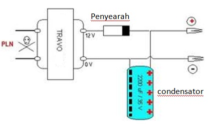 Kontruksi dasar adaptor dengan transformator step down
