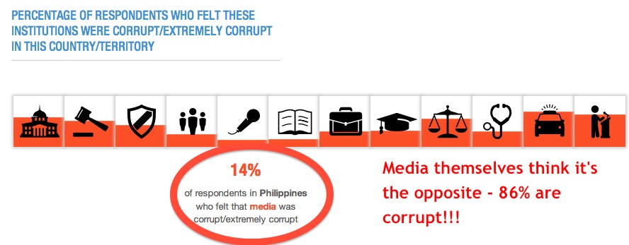 """corruption of the media The current trends and frequency of media coverage confirms that the answer to the above question is """"no"""" however in order to contextualise this it is important to note that government is not alone in this regard as both private and public sector organisations lose their grip on the ever increasing incidence of fraud and corruption."""