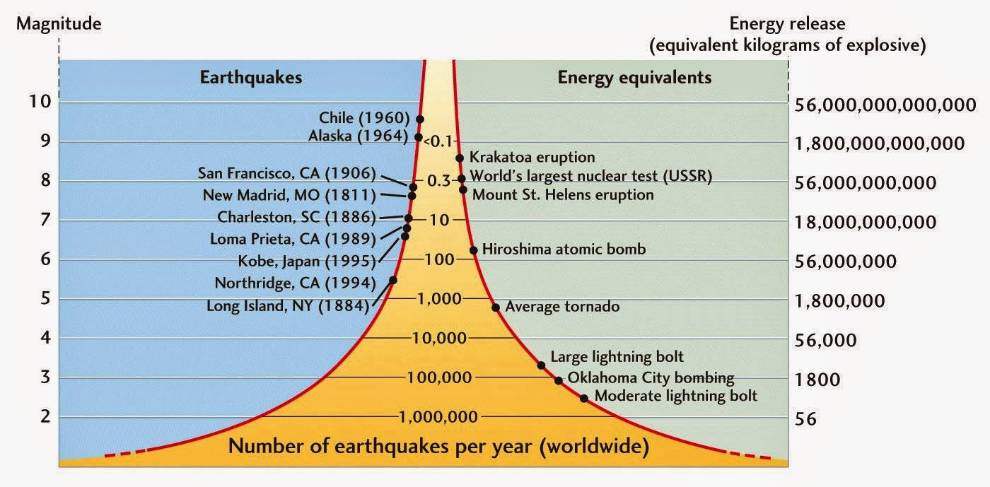 earthquake scale