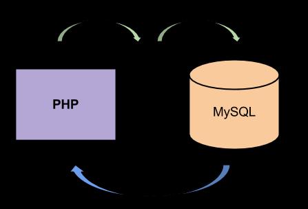 การเชื่อมต่อฐานข้อมูล MySQL