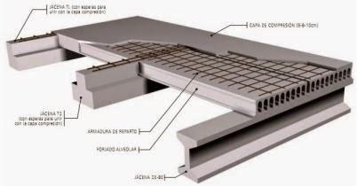 Artchist elemento constructivo tipos de losas for Losa techo