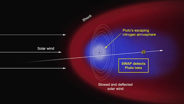 "Artist's concept of the interaction of the solar wind (the supersonic outflow of electrically charged particles from the Sun) with Pluto's predominantly nitrogen atmosphere. Some of the molecules that form the atmosphere have enough energy to overcome Pluto's weak gravity and escape into space, where they are ionized by solar ultraviolet radiation. As the solar wind encounters the obstacle formed by the ions, it is slowed and diverted (depicted in the red region), possibly forming a shock wave upstream of Pluto. The ions are ""picked up"" by the solar wind and carried in its flow past the dwarf planet to form an ion or plasma tail (blue region). The Solar Wind around Pluto (SWAP) instrument on the New Horizons spacecraft made the first measurements of this region of low-energy atmospheric ions shortly after closest approach on July 14. Such measurements will enable the SWAP team to determine the rate at which Pluto loses its atmosphere and, in turn, will yield insight into the evolution of the Pluto's atmosphere and surface. Also illustrated are the orbits of Pluto's five moons and the trajectory of the spacecraft.   Credit: NASA/Johns Hopkins University Applied Physics Laboratory/Southwest Research Institute"