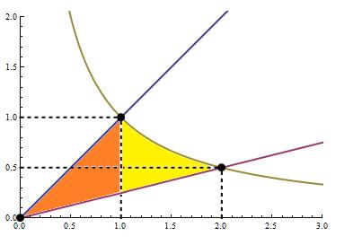 Cálculo de área usando integral