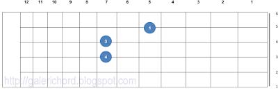 belajar contoh gambar letak bentuk grip chord kunci gitar d5