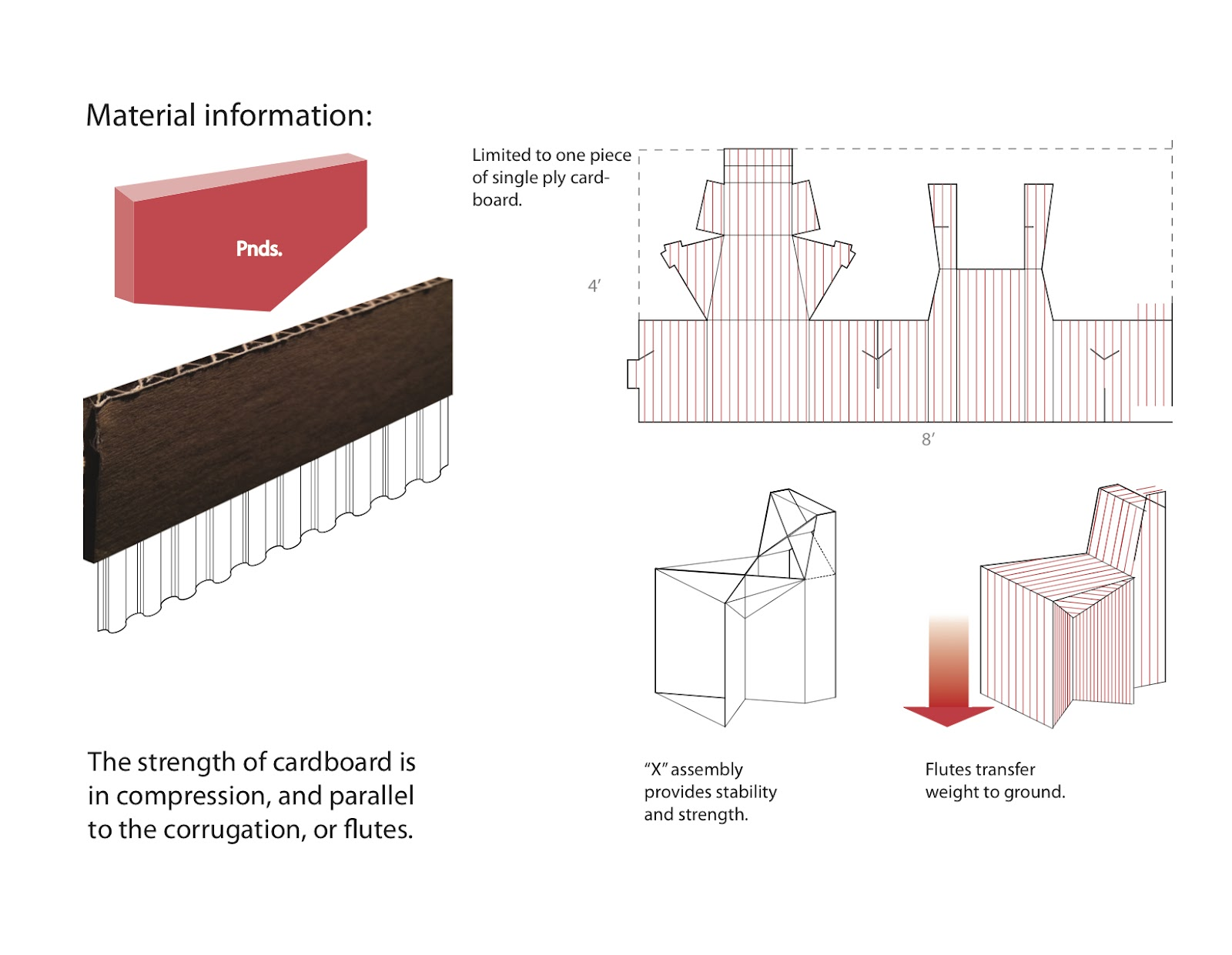 Cardboard Has Strength Only In Compression Not Tension Also The Application Of Must Be Done Parallel To Corrugations