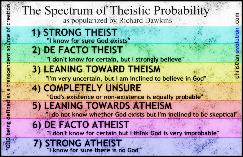 The Spectrum of Theistic Probability