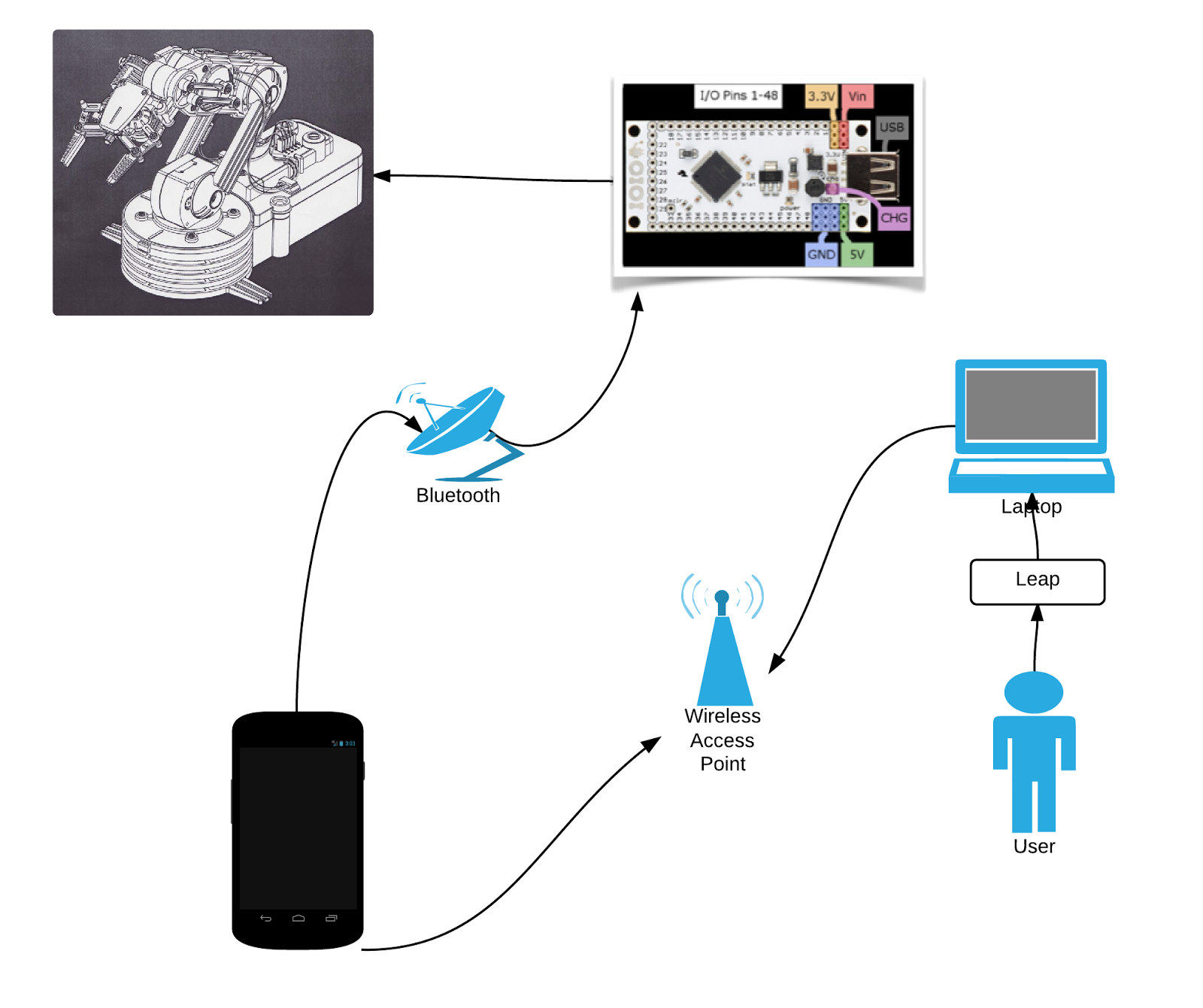 Tcinc Blog Hacking Robotic Arm With Leap Motion 130 Looper 96 Wiring Diagram And A Mobile Application Device Https Leapmotioncom Heres Block That Shows How The System Got Put Together