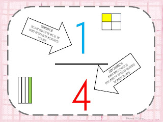 fraction anchor chart and poem. These graphics are courtesy of DJ ...