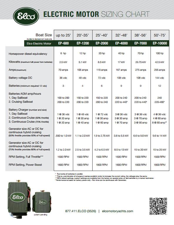 Weg electric motor frame size chart for 56 frame motor shaft size