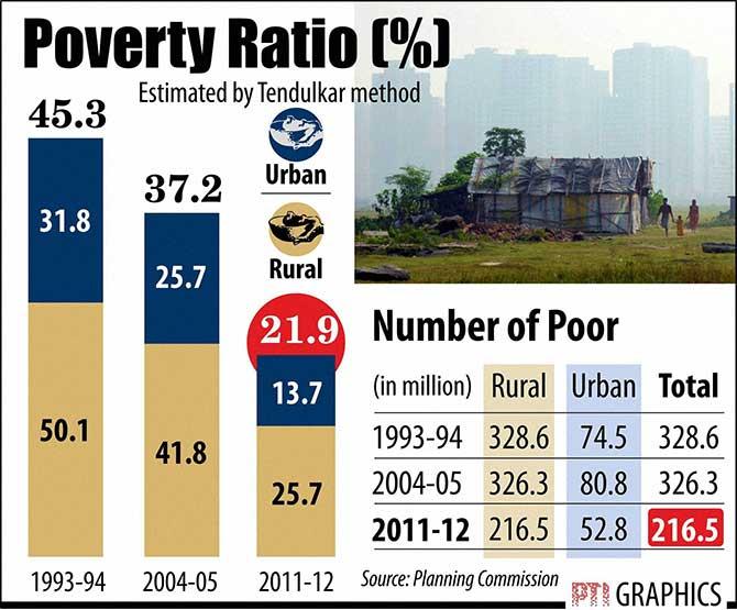 urban poverty in india pdf