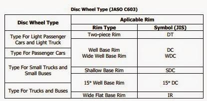 Disc Wheel Type (JASO C603)