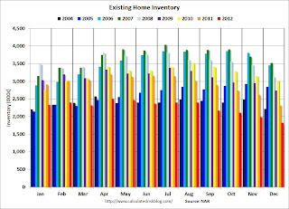Existing Home Sales: Another Solid Report