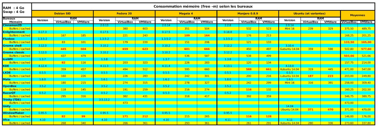 Consommation des environnements de bureaux GNU/Linux