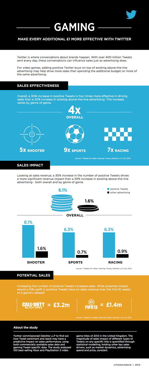 Twitter Advertising: Deloitte UK study: Twitter buzz helps drive video game sales