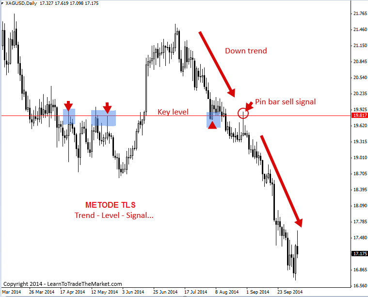 Forex entry point 4