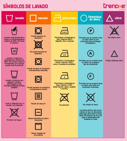 símbolos de lavado