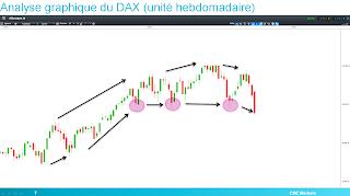 DAX 30 baissier en théorie de Dow