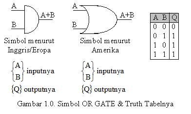 Rangkaian OR GATE