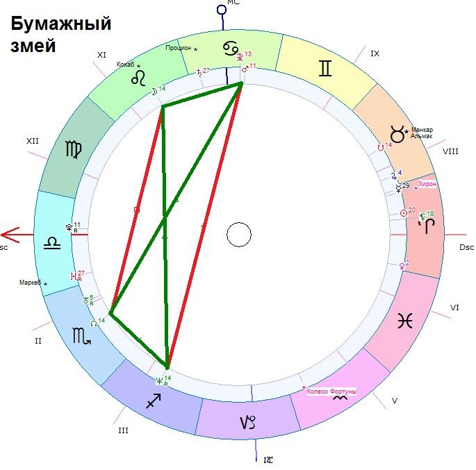 Полусекстиль венера сатурн