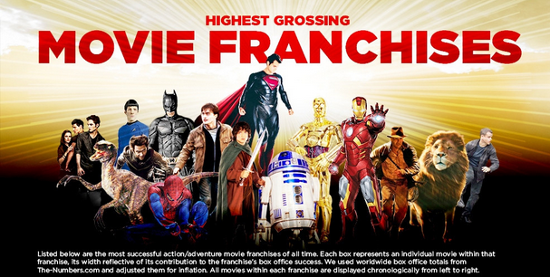 Most Earning Movie Franchises [ Infographics ]