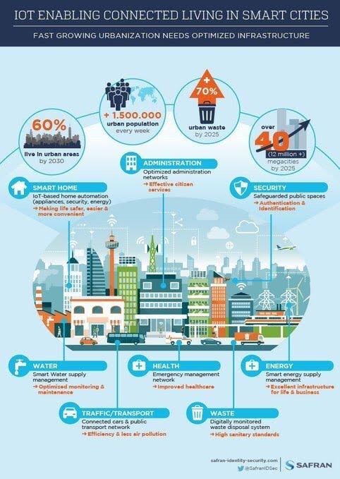 IoT membuat Connected Living di Smartcity