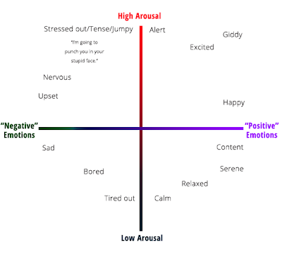 Emotional Valence vs Arousal