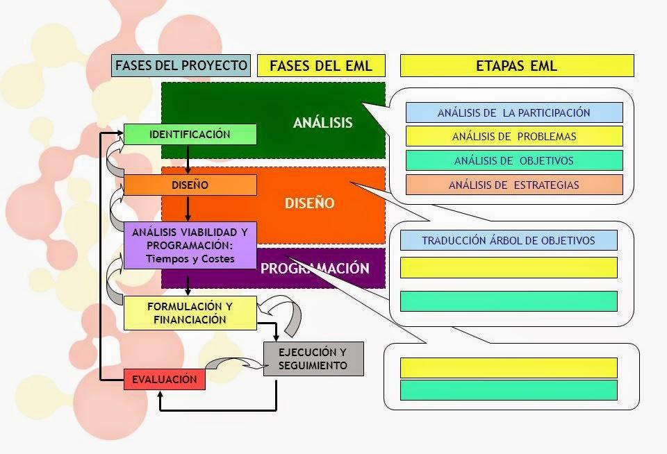 Proyecto Sociotecnologico I (Areas de Saberes) de Militza Sifontes ...