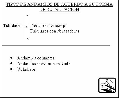 Seguridad en los andamios. 1