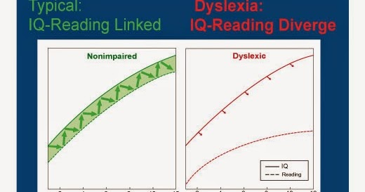 Dyslexia Inattention And Anxiety Mabida >> Nesca News Notes For All Those Who Care Deeply About Dyslexia A