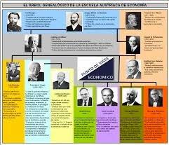 El árbol genealógico de la Escuela Austríaca de Economía