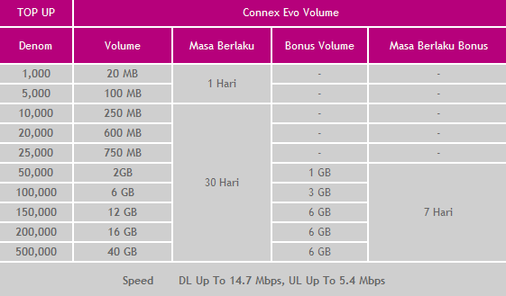 Smartfren Connex EVO