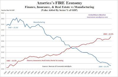 Economía financiera frente a economía real
