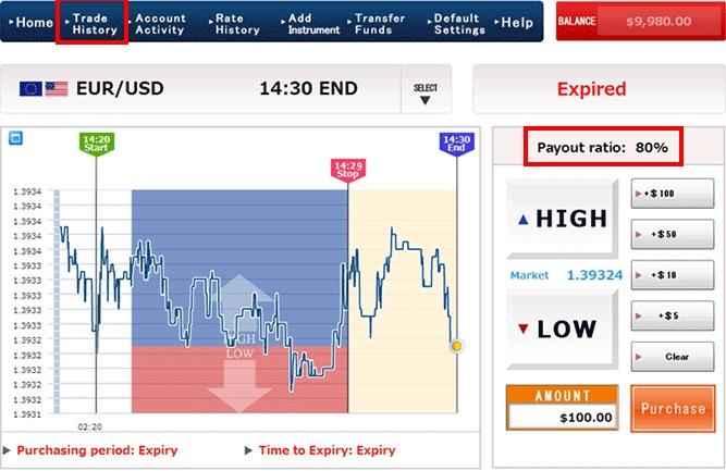 Cara trading option binary