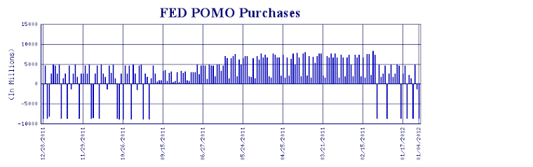 FED POMO Purchases/Sale (Money Printing)