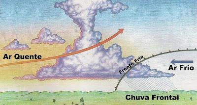 Movimento das massas de ar para formar a chuva frontal ou de frente ou ciclônica.