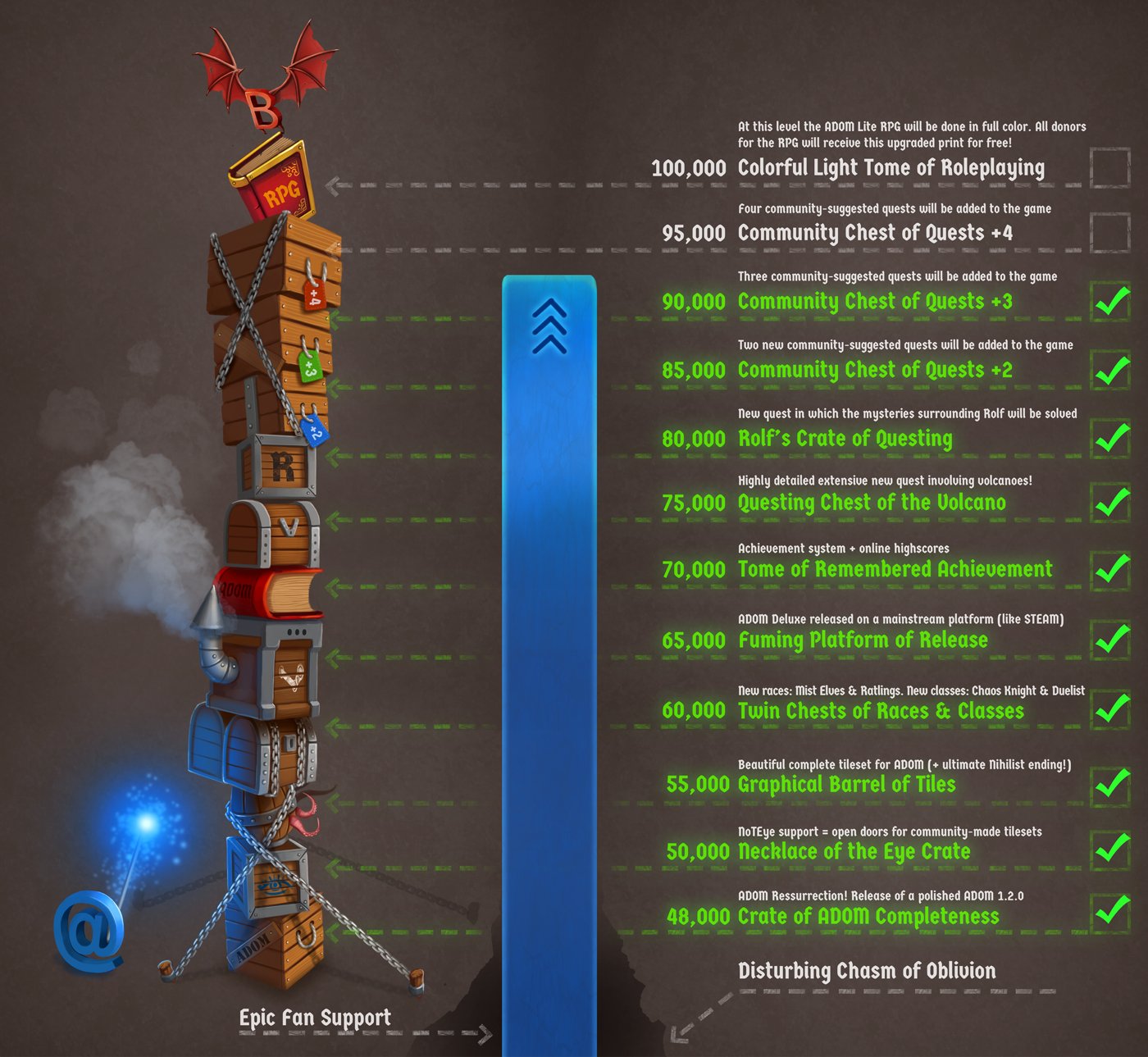ADOM crowd funding stretch goal chart