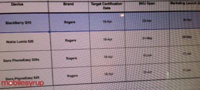 Una gran noticia nos ha llegado para todas las personas en Canadá, Rogers Wireless está listo para lanzar el BlackBerry Q10 el 30 de abril, en tan solo unas pocas semanas saldrá esté dispositivo a la venta en Cánada. El equipo de MobileSyrup ha recibido un documento interno el cual muestra la fecha para el lanzamiento y su disponibilidad. La semana pasada les informamos que en Reino Unido ya se encuentran abiertas las Pre-Ordenes del BlackBerry Q10 por parte de Carphone Warehouse y Phones4U los cuales tendrán disponible esté dispositivo muy pronto. La espera casi ha terminado para todos los