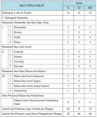 Struktur Kurikulum SMA untuk Mata Pelajaran Peminatan menurut Kurikulum 2013