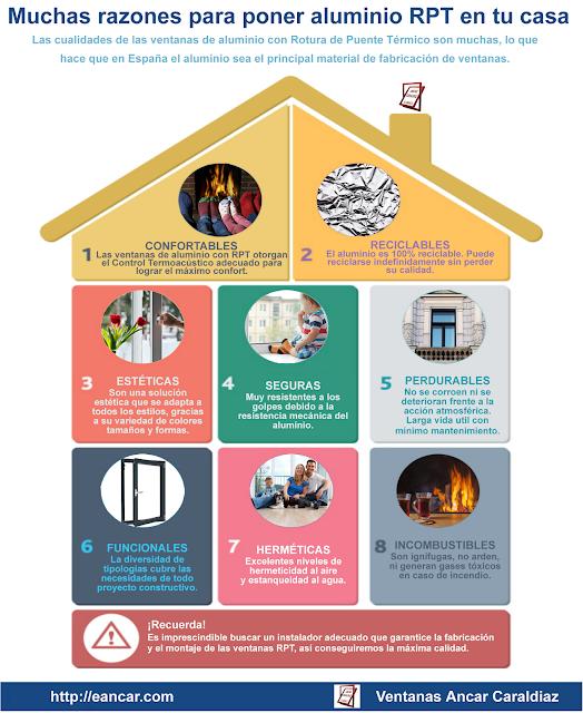 Infografía sobre las ventajas de ventanas con rotura de puente térmico
