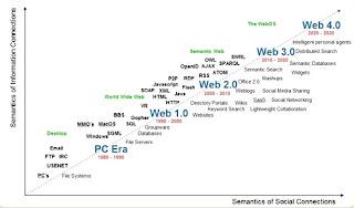 perkembangan website saat ini,web,sejarah website,versi website