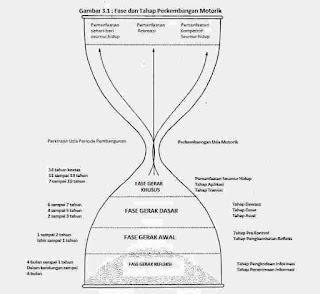Fase-fase perkembangan motorik Jam Pasir
