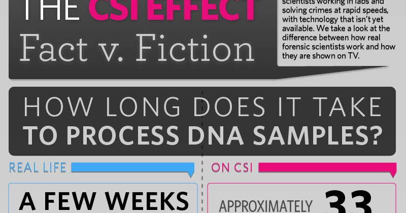 csi effect Crime scene investigation issues: understanding the csi effect.