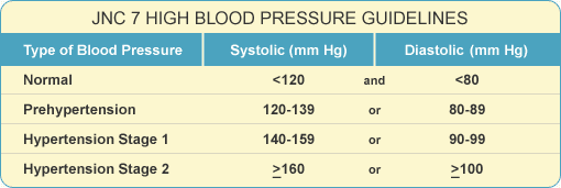 jnc 8 blood pressure guidelines