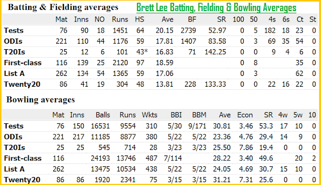 Brett Lee Retires quits International Cricket pics profile Bowling song family Biography