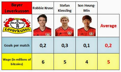 Data and averages of wages and goals of the Bayer 04 Leverkussen's forwards