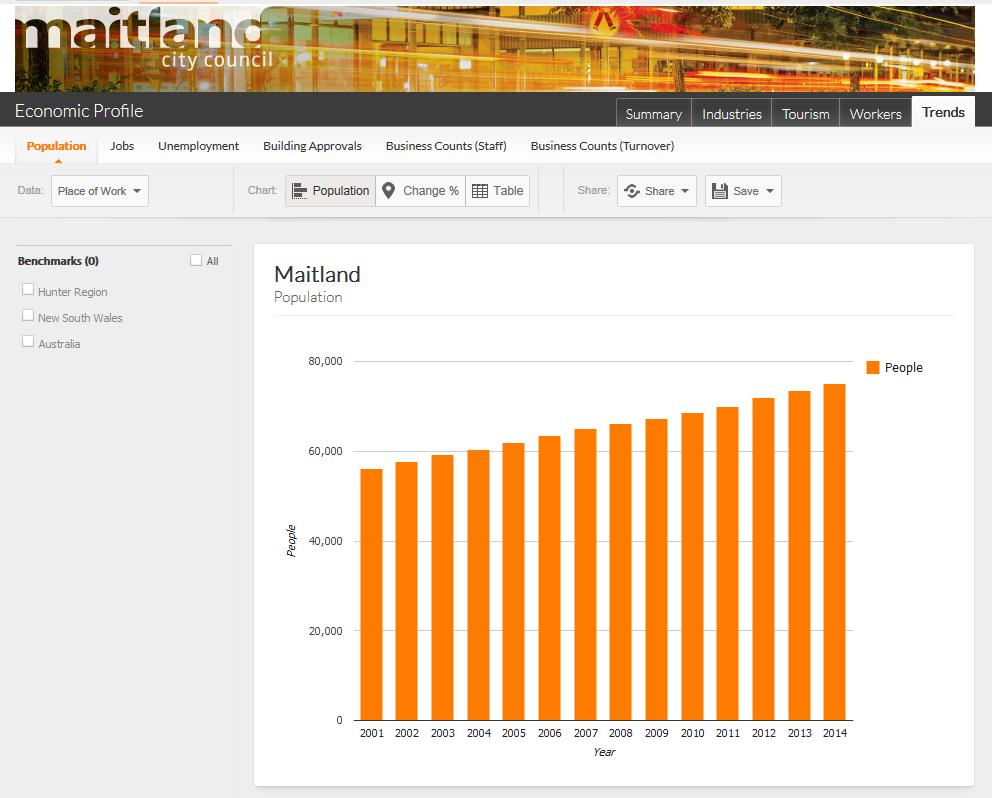http://www.economicprofile.com.au/maitland/trends/population#population