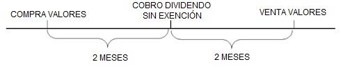 fiscalidad dividendos 2013
