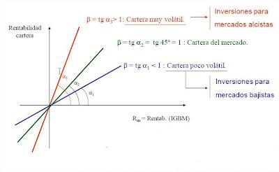 representacion-grafica-de-beta-coeficiente-de-volatilidad