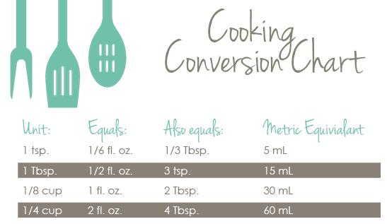 Conversions & Cooking Cheat Sheets